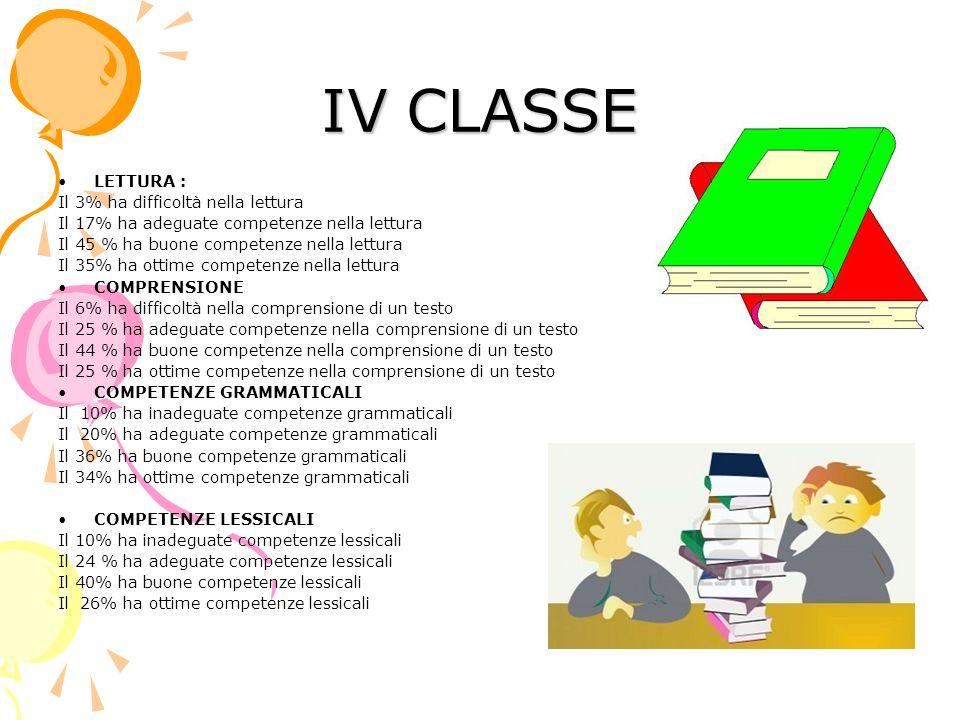 IV CLASSE LETTURA : Il 3% ha difficoltà nella lettura Il 17% ha adeguate competenze nella lettura Il 45 % ha buone competenze nella lettura Il 35% ha