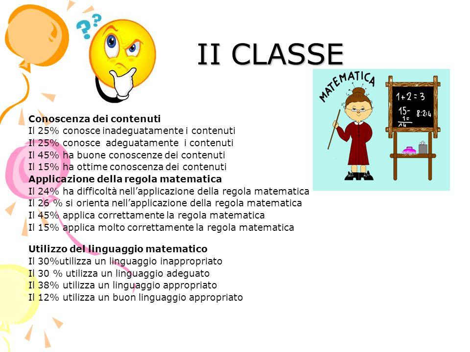 II CLASSE II CLASSE Conoscenza dei contenuti Il 25% conosce inadeguatamente i contenuti Il 25% conosce adeguatamente i contenuti Il 45% ha buone conos