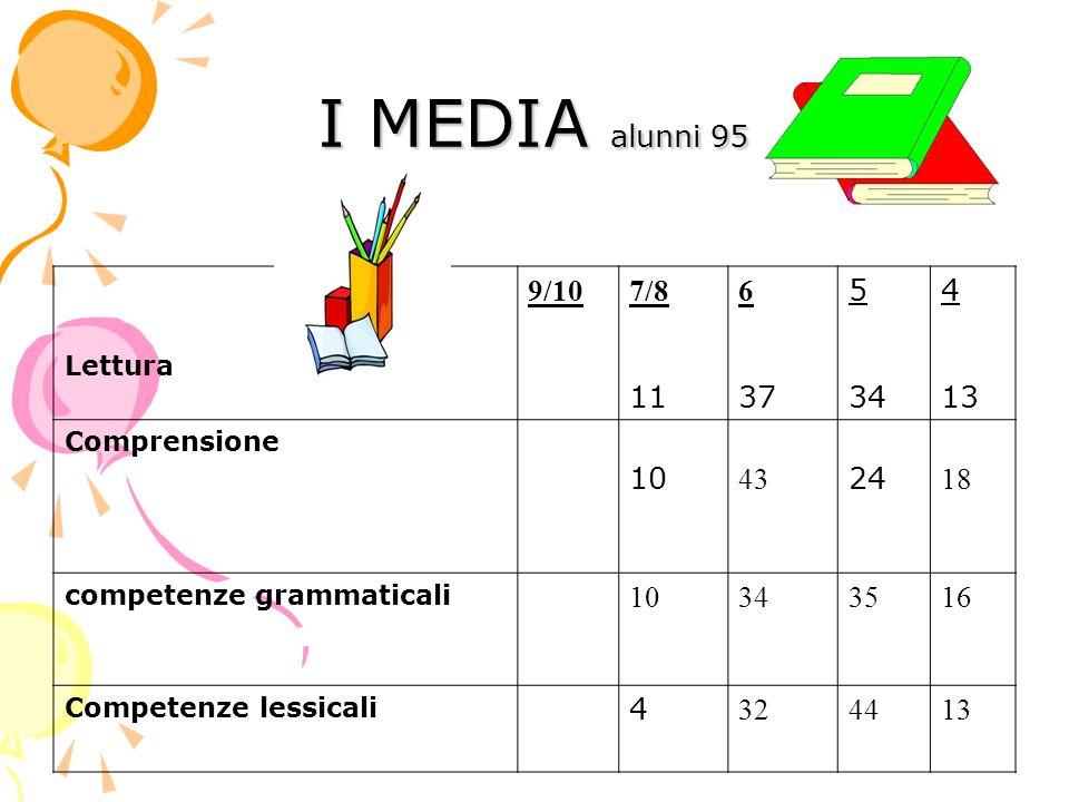 I MEDIA alunni 95 Lettura 9/107/8 11 6 37 5 34 4 13 Comprensione 10 43 24 18 competenze grammaticali 10343516 Competenze lessicali 4 324413