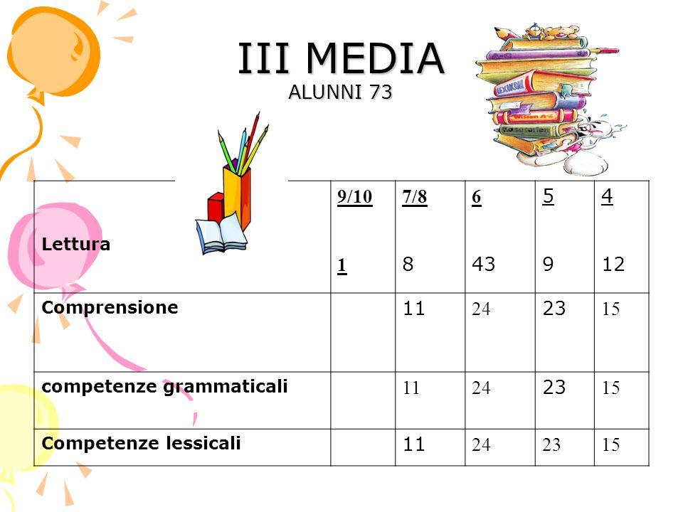 III MEDIA ALUNNI 73 Lettura 9/10 1 7/8 8 6 43 5959 4 12 Comprensione 11 24 23 15 competenze grammaticali 1124 23 15 Competenze lessicali 11 242315