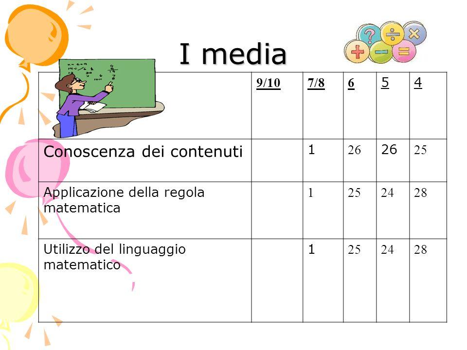 IV CLASSE IV CLASSE 9/107/86 54 Conoscenza dei contenuti 15/02O174 Applicazione della regola matematica 15/020174 Utilizzo del linguaggio matematico 15/019184