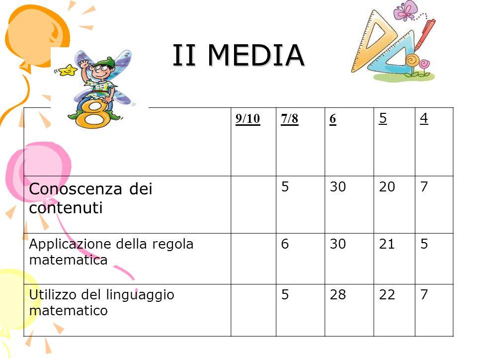 III MEDIA 9/107/86 54 Conoscenza dei contenuti 8242119 Applicazione della regola matematica 8242119 Utilizzo del linguaggio matematico 8242119