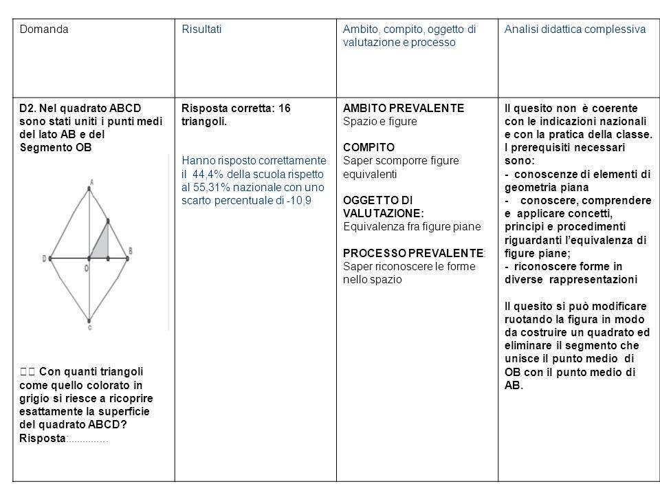 DomandaRisultatiAmbito, compito, oggetto di valutazione e processo Analisi didattica complessiva D2.