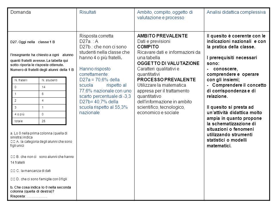 DomandaRisultatiAmbito, compito, oggetto di valutazione e processo Analisi didattica complessiva D27.