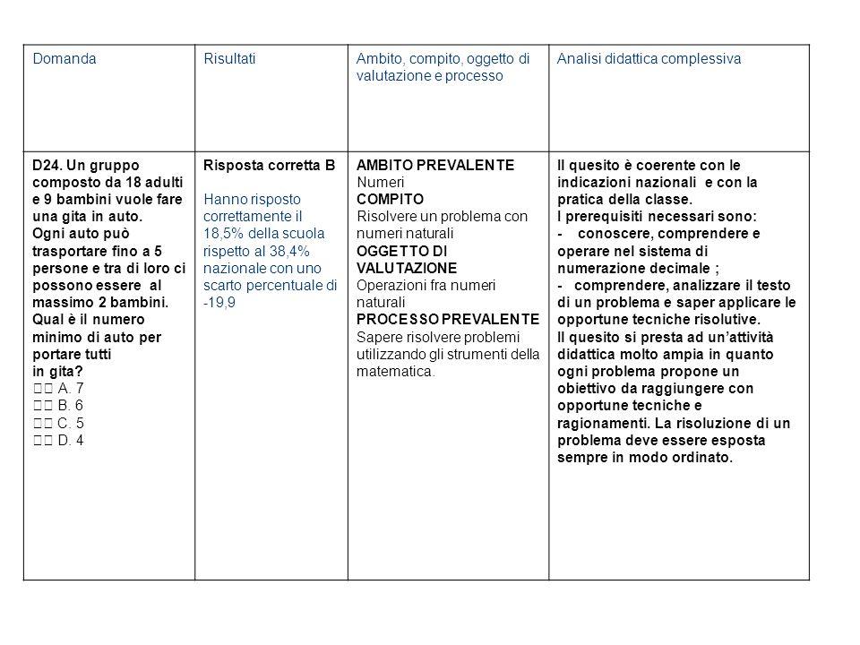 DomandaRisultatiAmbito, compito, oggetto di valutazione e processo Analisi didattica complessiva D24.