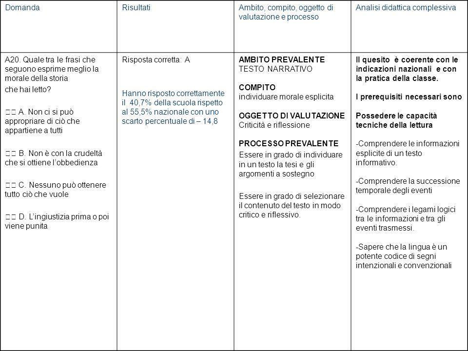 DomandaRisultatiAmbito, compito, oggetto di valutazione e processo Analisi didattica complessiva A20.