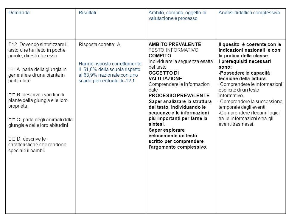 DomandaRisultatiAmbito, compito, oggetto di valutazione e processo Analisi didattica complessiva B12.