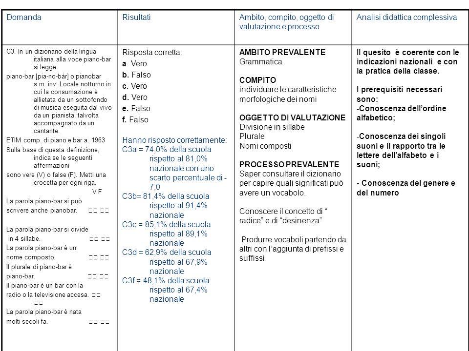 DomandaRisultatiAmbito, compito, oggetto di valutazione e processo Analisi didattica complessiva C3.