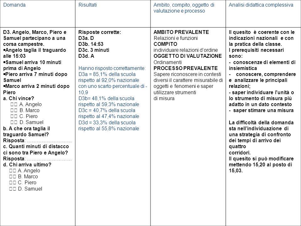 DomandaRisultatiAmbito, compito, oggetto di valutazione e processo Analisi didattica complessiva D3.