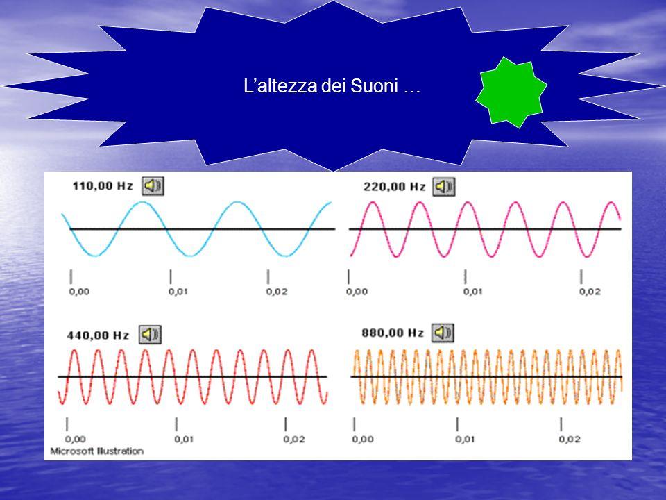 L altezza è la frequenza fondamentale di una nota musicale o suono che viene percepita, ed è una delle caratteristiche principali di un suono.