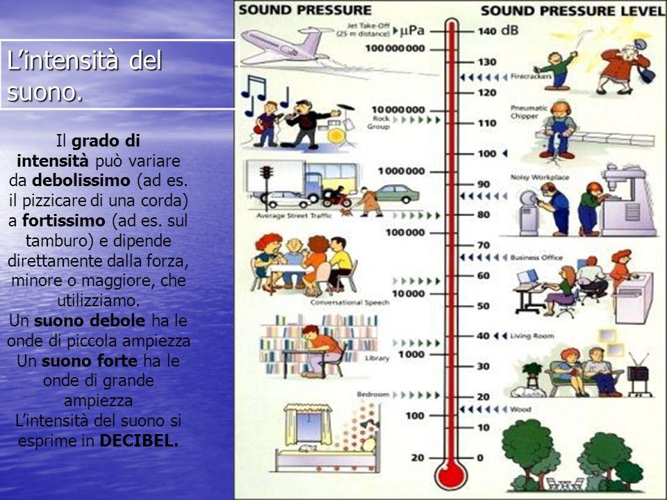 Il grado di intensità può variare da debolissimo (ad es. il pizzicare di una corda) a fortissimo (ad es. sul tamburo) e dipende direttamente dalla for