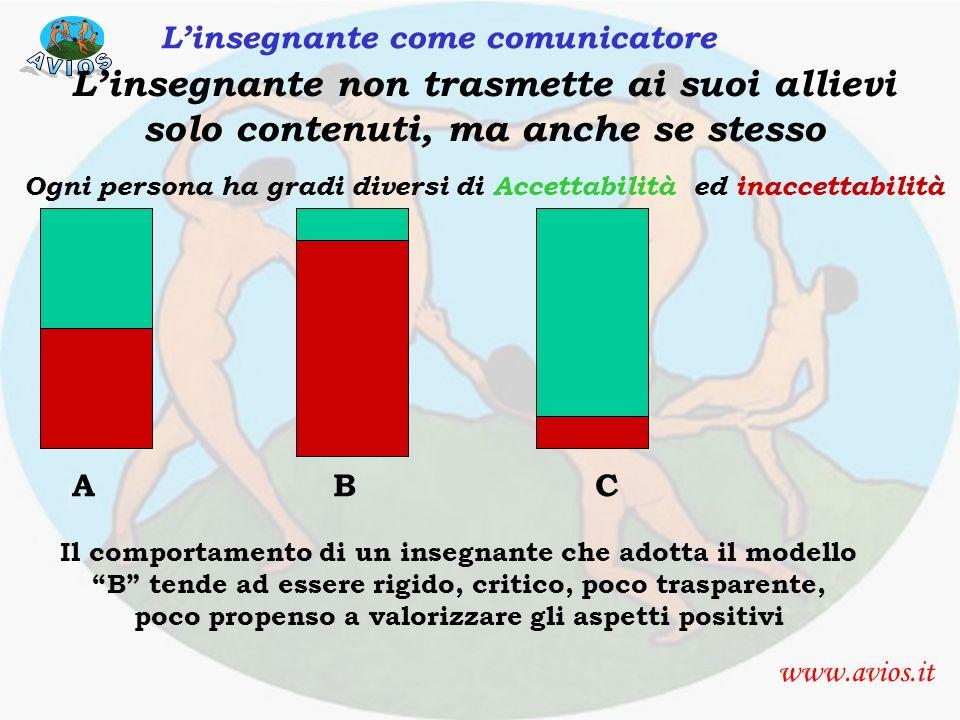 comunicazione insegnante www.avios.it Linsegnante come comunicatore Linsegnante non trasmette ai suoi allievi solo contenuti, ma anche se stesso Ogni