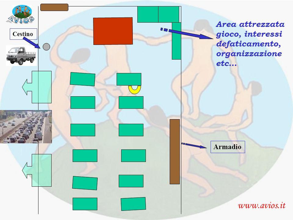 aula con spazio attrezzato www.avios.it Area attrezzata gioco, interessi defaticamento, organizzazione etc… Cestino Armadio