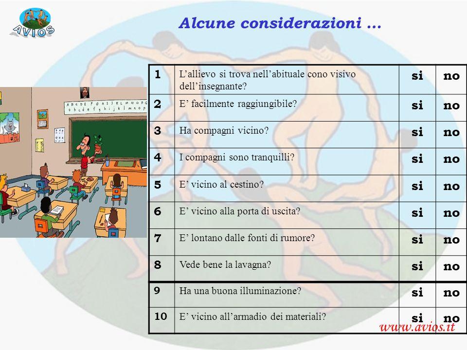 Alcune considerazioni sullaula www.avios.it Alcune considerazioni … 1 Lallievo si trova nellabituale cono visivo dellinsegnante? sino 2 E facilmente r