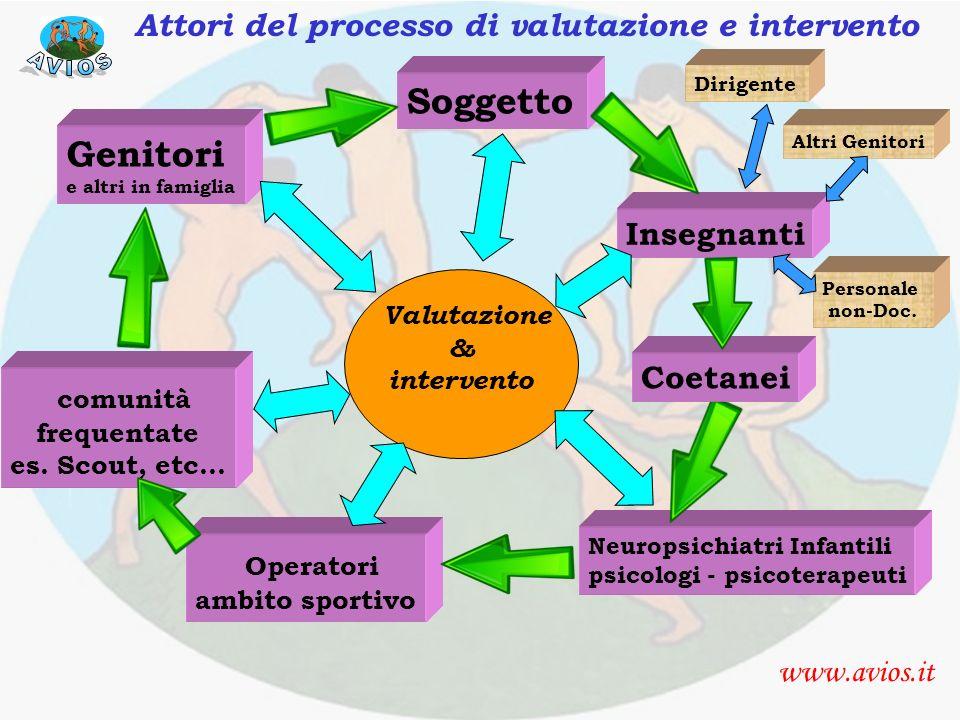 Attori del processo di assessment e intervento www.avios.it Valutazione & intervento Genitori e altri in famiglia Neuropsichiatri Infantili psicologi