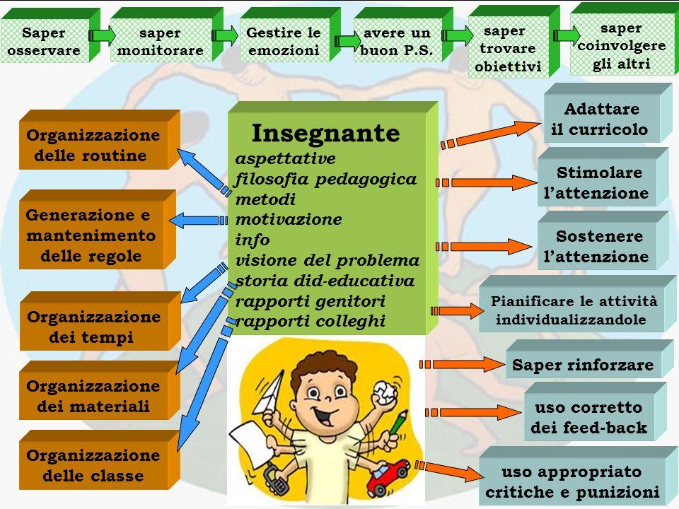 funzioni 7-8 www.avios.it Cosa fa un insegnante durante la sua attività .