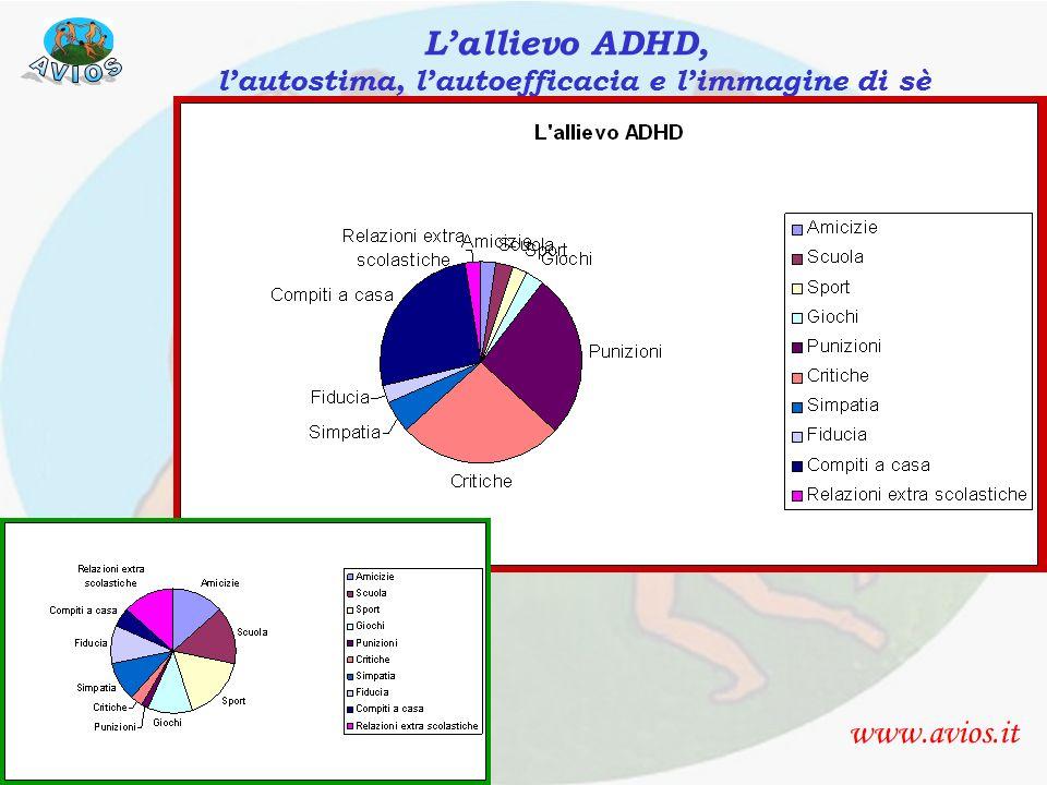 autostima, self-efficacy www.avios.it Lallievo ADHD, lautostima, lautoefficacia e limmagine di sè