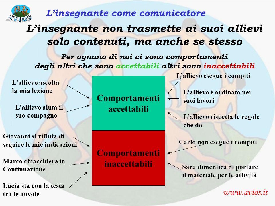 accettazione www.avios.it Linsegnante come comunicatore Linsegnante non trasmette ai suoi allievi solo contenuti, ma anche se stesso Per ognuno di noi