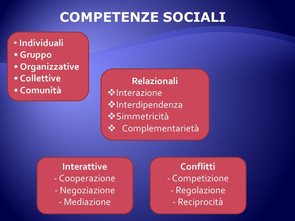 COMPETENZE SOCIALI Individuali Gruppo Organizzative Collettive Comunità Relazionali Interazione Interdipendenza Simmetricità Complementarietà Interatt