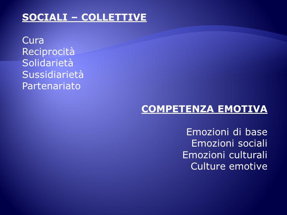 SOCIALI – COLLETTIVE Cura Reciprocità Solidarietà Sussidiarietà Partenariato COMPETENZA EMOTIVA Emozioni di base Emozioni sociali Emozioni culturali C