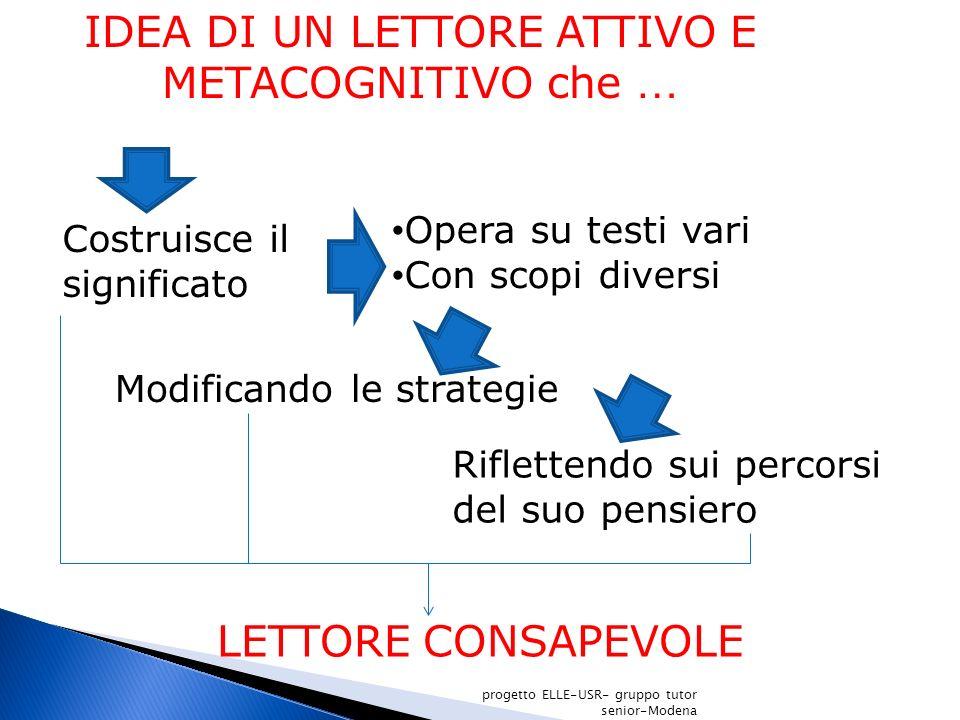 IDEA DI UN LETTORE ATTIVO E METACOGNITIVO che … Costruisce il significato Opera su testi vari Con scopi diversi Modificando le strategie LETTORE CONSA