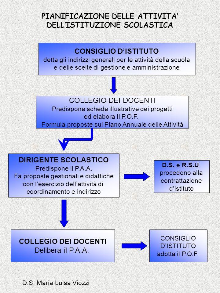 PIANIFICAZIONE DELLE ATTIVITA DELLISTITUZIONE SCOLASTICA CONSIGLIO DISTITUTO detta gli indirizzi generali per le attività della scuola e delle scelte