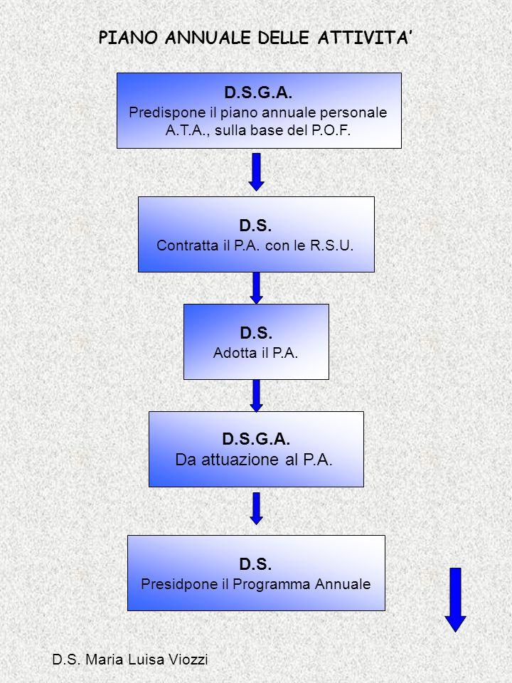 PIANO ANNUALE DELLE ATTIVITA D.S.G.A. Predispone il piano annuale personale A.T.A., sulla base del P.O.F. D.S. Contratta il P.A. con le R.S.U. D.S. Ad