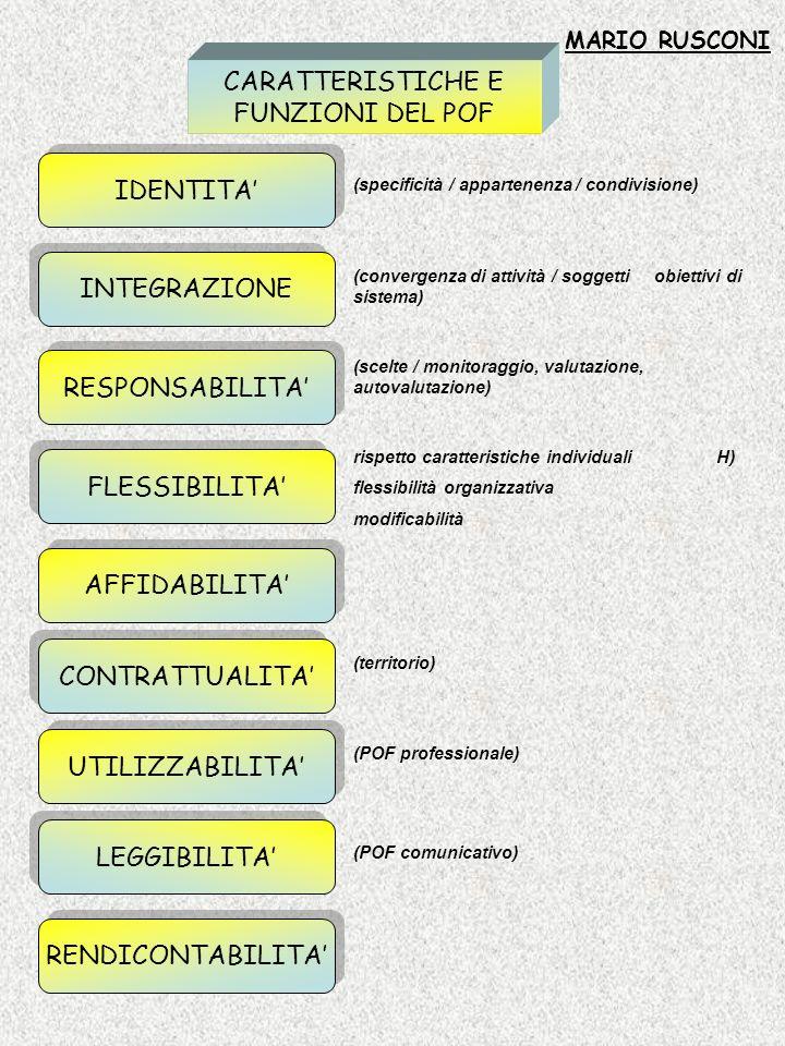 CARATTERISTICHE E FUNZIONI DEL POF (specificità / appartenenza / condivisione) (convergenza di attività / soggetti obiettivi di sistema) (scelte / mon