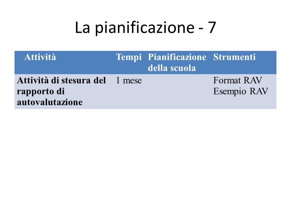 La pianificazione - 7 AttivitàTempiPianificazione della scuola Strumenti Attività di stesura del rapporto di autovalutazione 1 meseFormat RAV Esempio RAV