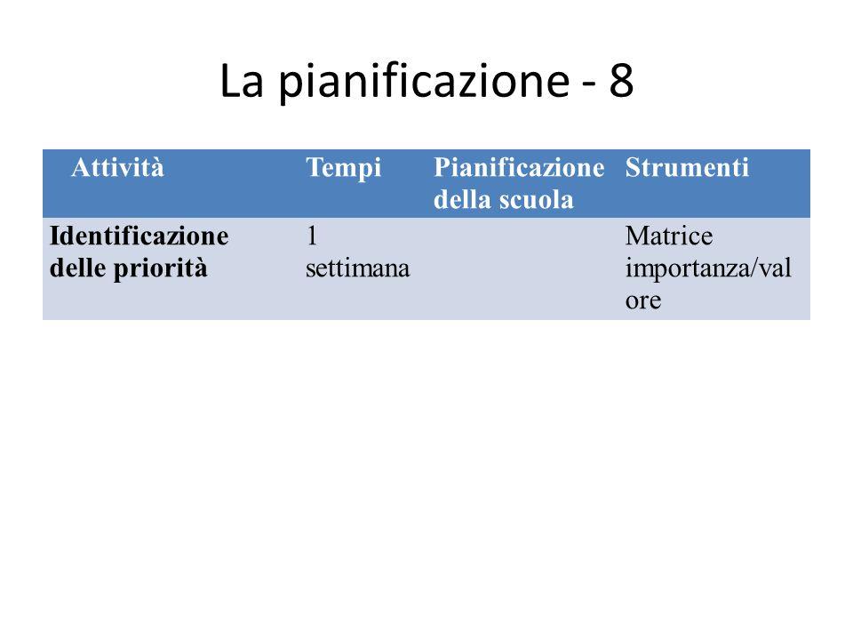 La pianificazione - 8 AttivitàTempiPianificazione della scuola Strumenti Identificazione delle priorità 1 settimana Matrice importanza/val ore