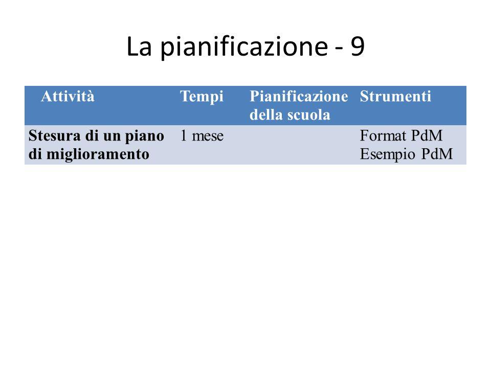 La pianificazione - 9 AttivitàTempiPianificazione della scuola Strumenti Stesura di un piano di miglioramento 1 meseFormat PdM Esempio PdM