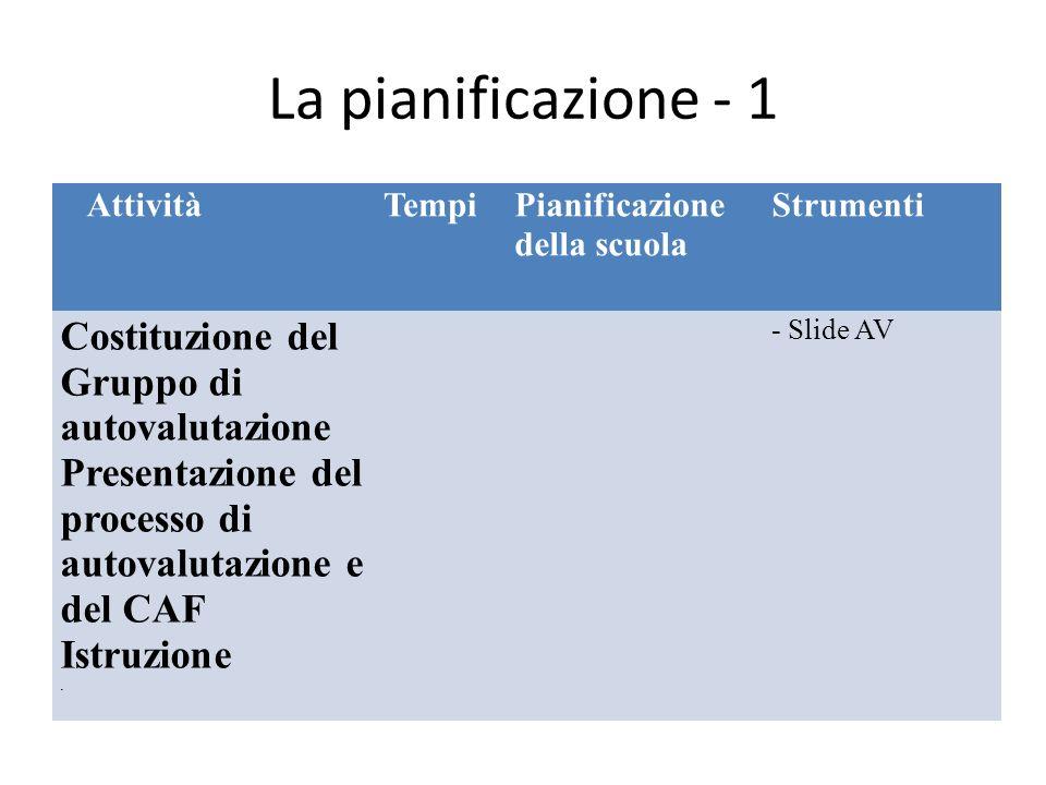 La pianificazione - 1 AttivitàTempiPianificazione della scuola Strumenti Costituzione del Gruppo di autovalutazione Presentazione del processo di autovalutazione e del CAF Istruzione.