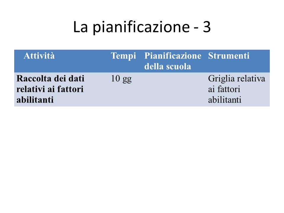 La pianificazione - 3 AttivitàTempiPianificazione della scuola Strumenti Raccolta dei dati relativi ai fattori abilitanti 10 ggGriglia relativa ai fattori abilitanti