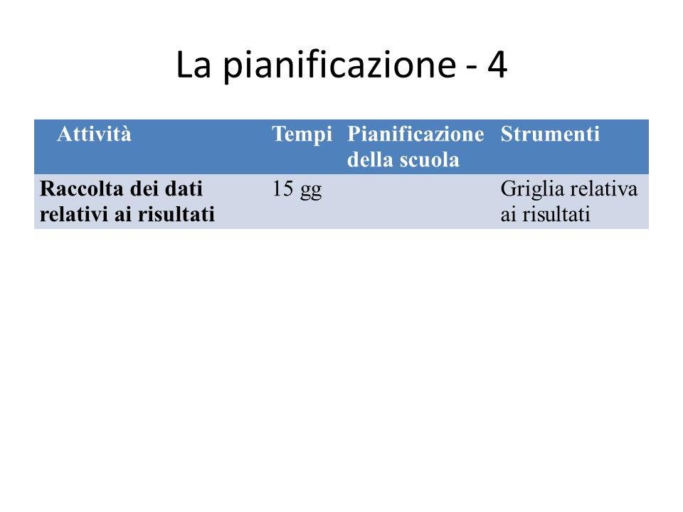 La pianificazione - 4 AttivitàTempiPianificazione della scuola Strumenti Raccolta dei dati relativi ai risultati 15 ggGriglia relativa ai risultati