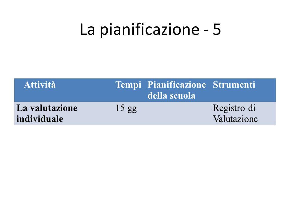 La pianificazione - 5 AttivitàTempiPianificazione della scuola Strumenti La valutazione individuale 15 ggRegistro di Valutazione