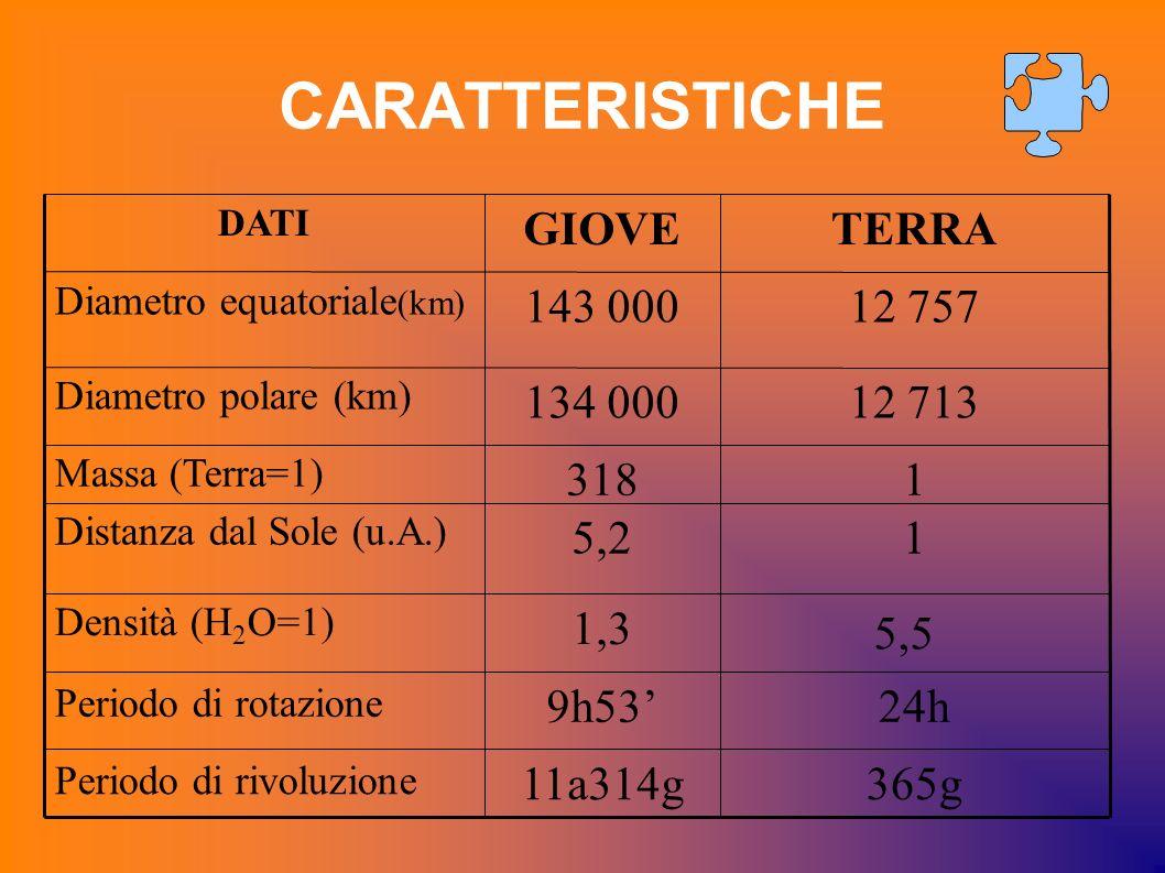 CARATTERISTICHE 365g11a314g Periodo di rivoluzione 24h9h53 Periodo di rotazione 1,3 Densità (H 2 O=1) 15,2 Distanza dal Sole (u.A.) 1318 Massa (Terra=