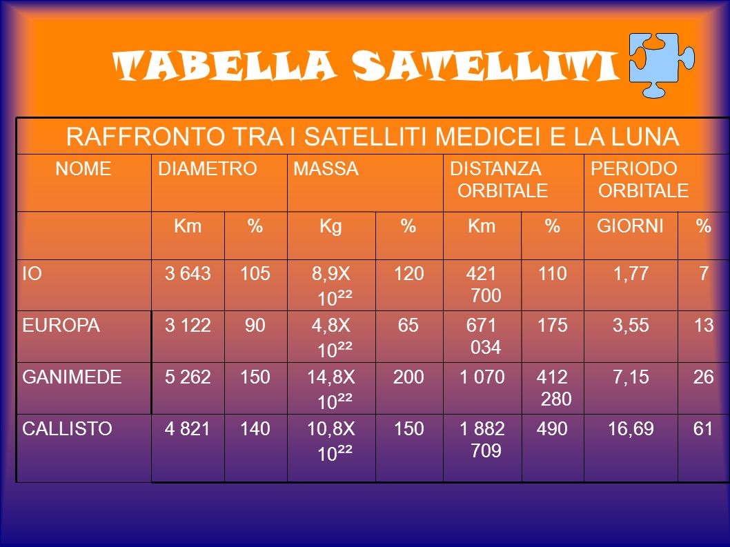 I SATELLITI MEDICEI