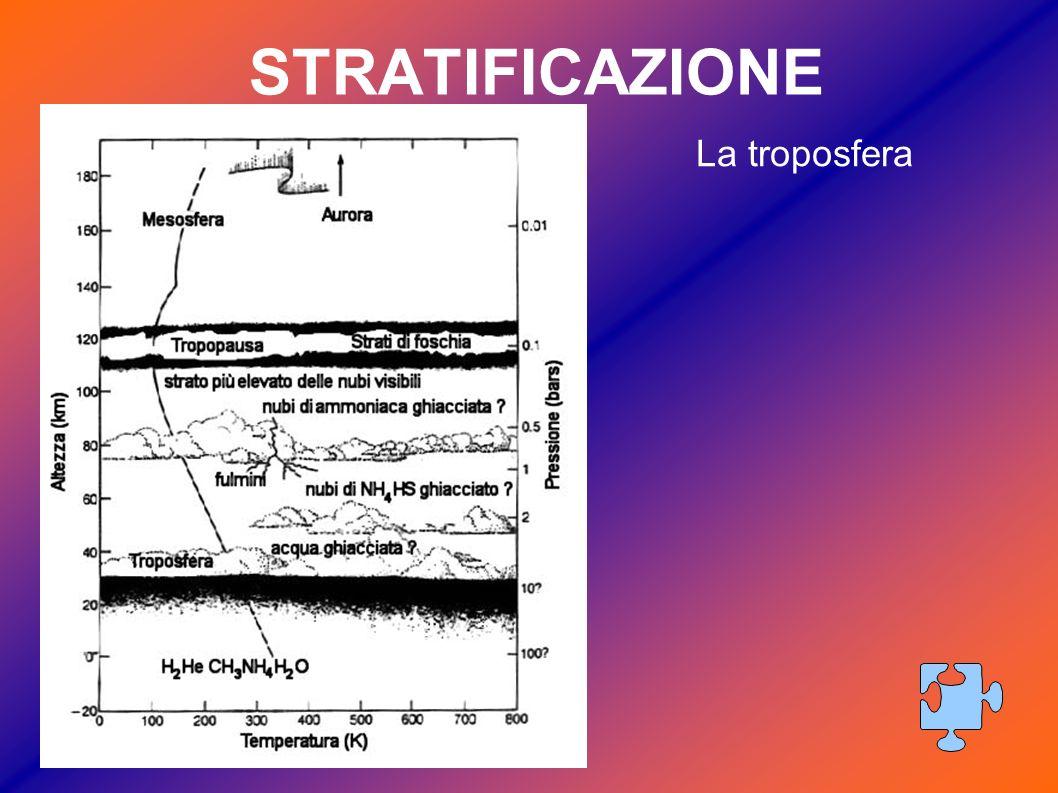 STRATIFICAZIONE La troposfera