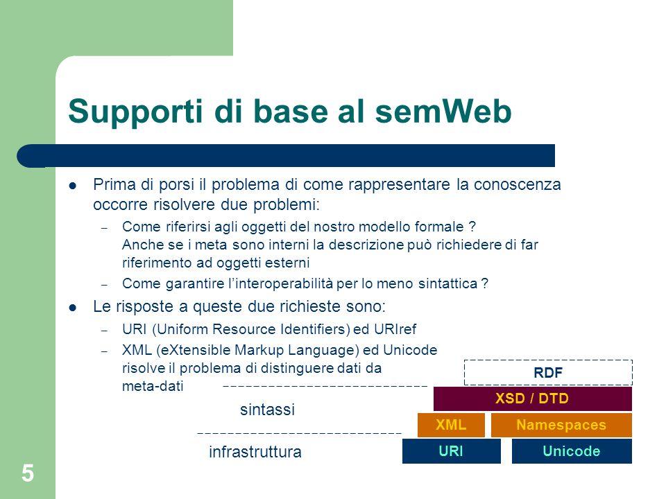 5 Supporti di base al semWeb Prima di porsi il problema di come rappresentare la conoscenza occorre risolvere due problemi: – Come riferirsi agli ogge