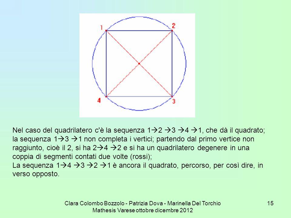 Clara Colombo Bozzolo - Patrizia Dova - Marinella Del Torchio Mathesis Varese ottobre dicembre 2012 15 Nel caso del quadrilatero c'è la sequenza 1 2 3