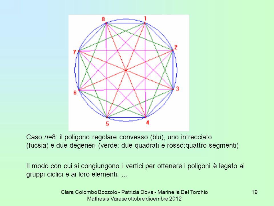 Clara Colombo Bozzolo - Patrizia Dova - Marinella Del Torchio Mathesis Varese ottobre dicembre 2012 19 Caso n=8: il poligono regolare convesso (blu),