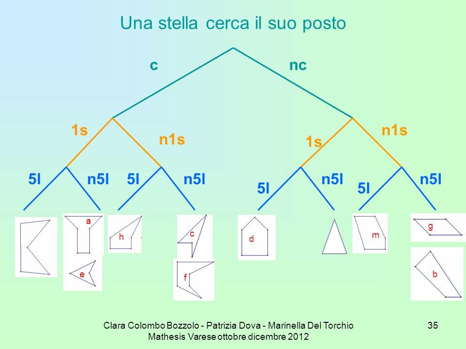 Clara Colombo Bozzolo - Patrizia Dova - Marinella Del Torchio Mathesis Varese ottobre dicembre 2012 35 Una stella cerca il suo posto cnc 1s n1s 5l n5l