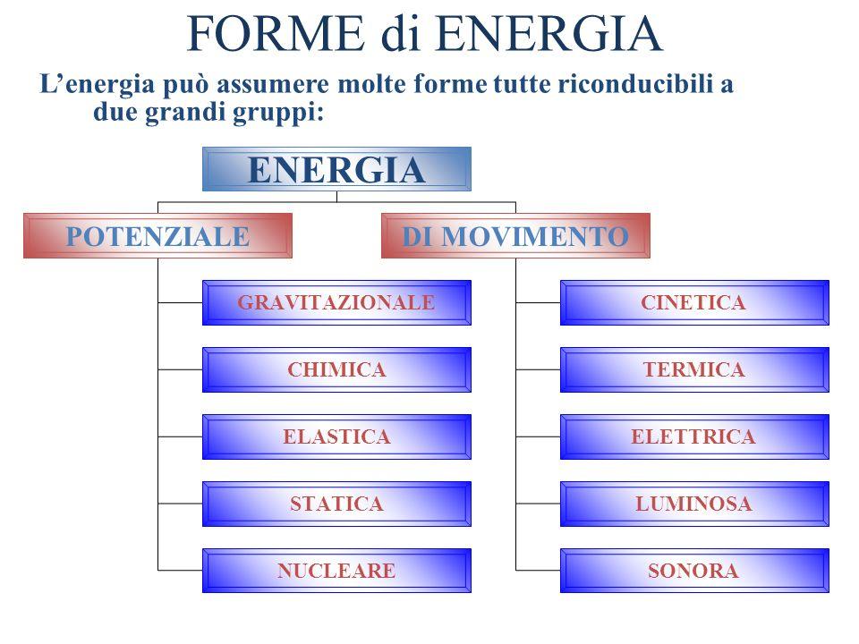 FORME di ENERGIA Lenergia può assumere molte forme tutte riconducibili a due grandi gruppi: ENERGIA POTENZIALEDI MOVIMENTO GRAVITAZIONALE CHIMICA ELAS