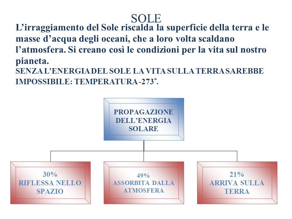 SOLE PROPAGAZIONE DELLENERGIA SOLARE 30% RIFLESSA NELLO SPAZIO 49% ASSORBITA DALLA ATMOSFERA 21% ARRIVA SULLA TERRA Lirraggiamento del Sole riscalda l