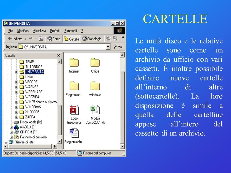 Le unità disco e le relative cartelle sono come un archivio da ufficio con vari cassetti. È inoltre possibile definire nuove cartelle allinterno di al