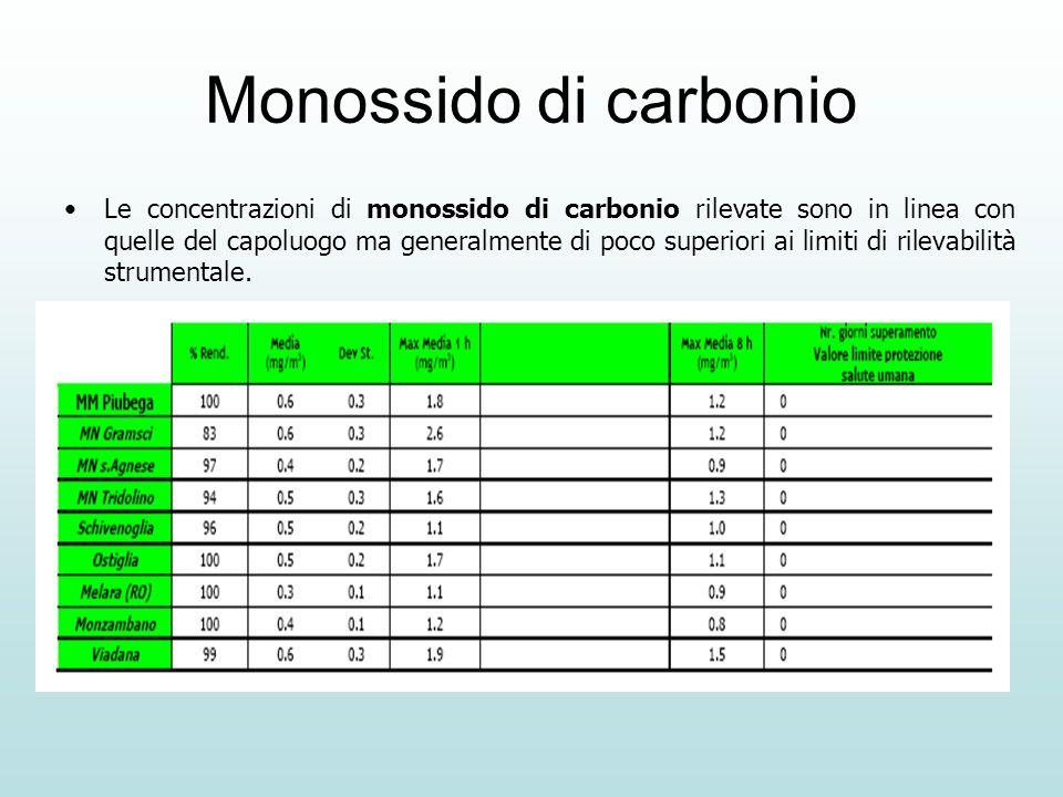 Monossido di carbonio Le concentrazioni di monossido di carbonio rilevate sono in linea con quelle del capoluogo ma generalmente di poco superiori ai limiti di rilevabilità strumentale.