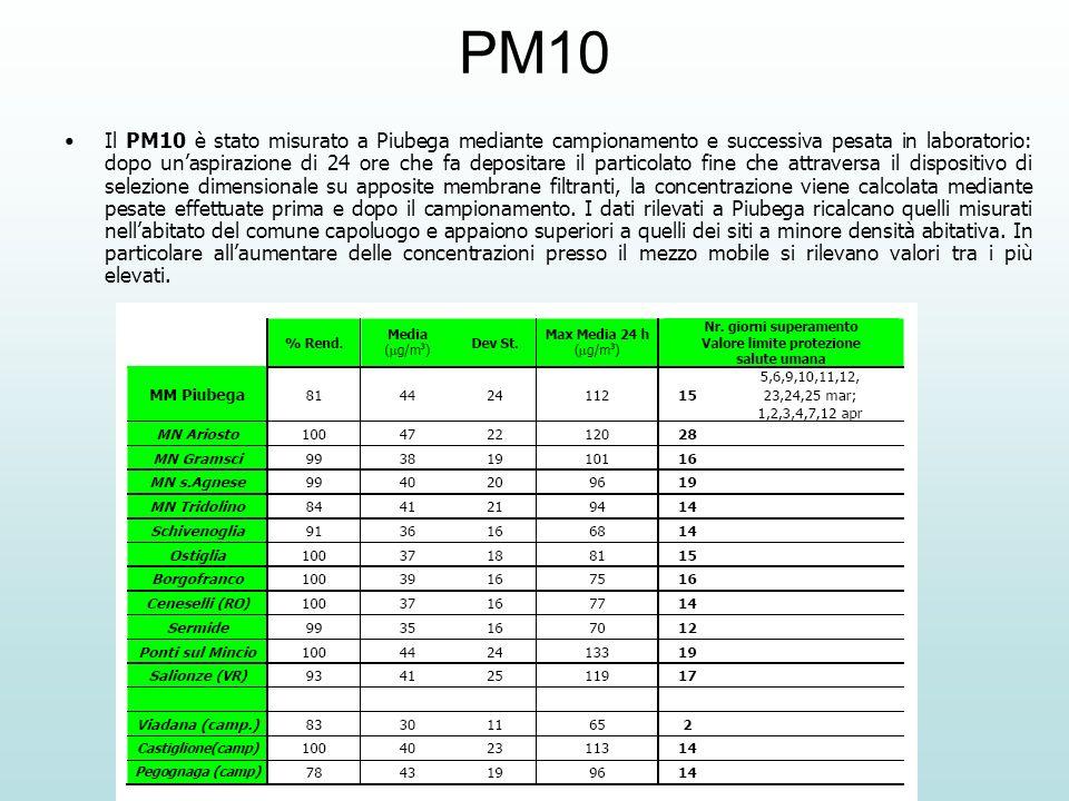 PM10 Il PM10 è stato misurato a Piubega mediante campionamento e successiva pesata in laboratorio: dopo unaspirazione di 24 ore che fa depositare il particolato fine che attraversa il dispositivo di selezione dimensionale su apposite membrane filtranti, la concentrazione viene calcolata mediante pesate effettuate prima e dopo il campionamento.