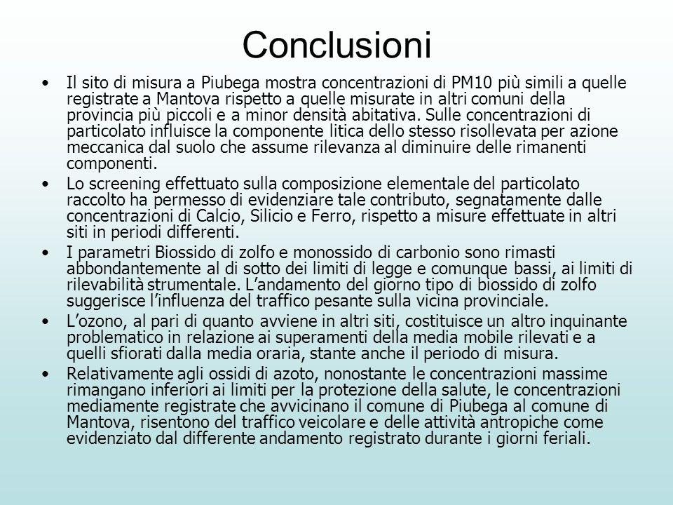 Conclusioni Il sito di misura a Piubega mostra concentrazioni di PM10 più simili a quelle registrate a Mantova rispetto a quelle misurate in altri comuni della provincia più piccoli e a minor densità abitativa.