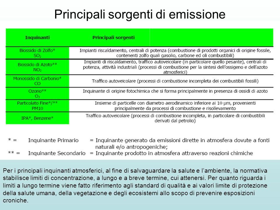 Principali sorgenti di emissione Per i principali inquinanti atmosferici, al fine di salvaguardare la salute e lambiente, la normativa stabilisce limiti di concentrazione, a lungo e a breve termine, cui attenersi.