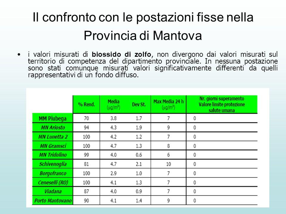 Il confronto con le postazioni fisse nella Provincia di Mantova i valori misurati di biossido di zolfo, non divergono dai valori misurati sul territorio di competenza del dipartimento provinciale.